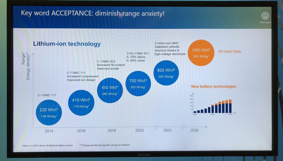 ØKT ENERGITETTHET: Utviklingen vil gi dobbelt så mye energi i et batteri i 2030, sammenlignet med 2017-nivå. Foto: Fred Magne Skillebæk