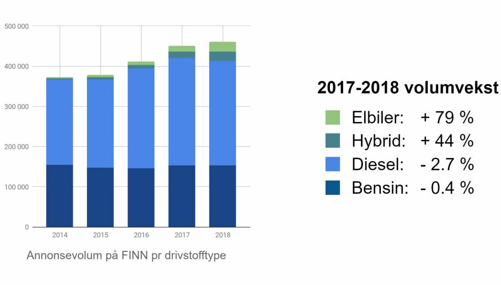 ØKNING: Grafen viser økningen i antall annonser etter drivstofftype. Foto: Finn.no