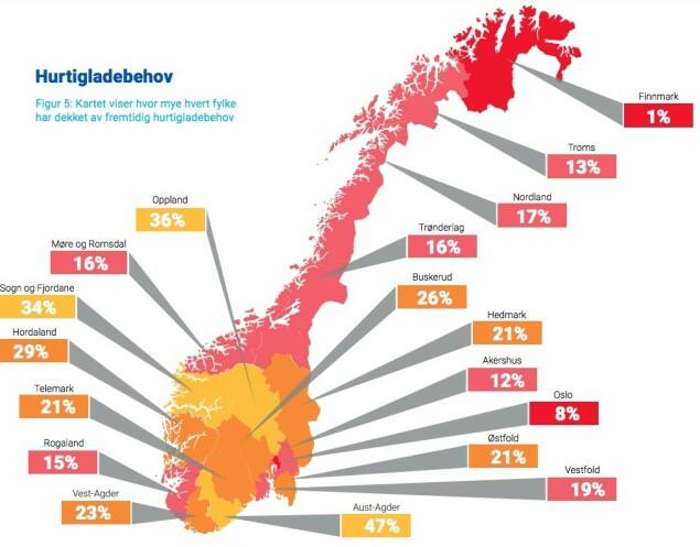 STORT BEHOV: Kartet viser hvor mye hvert fylke har dekket av fremtidige hurtigladebehov. Foto: Norsk elbilforening.