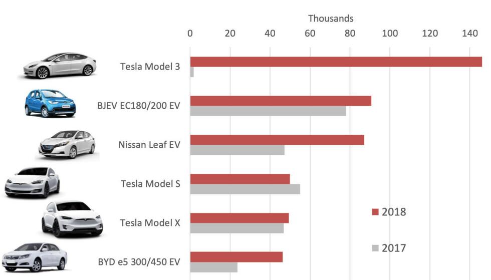 <strong>MEST SOLGT:</strong> Tesla Model 3 var verdens mest solgte bil i 2018: Foto: EV-Volumes.com
