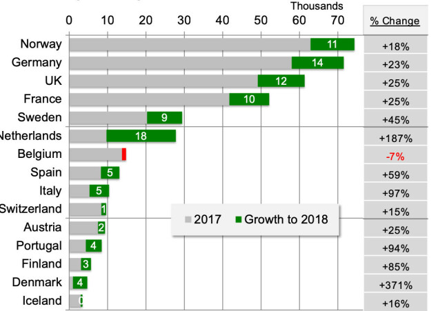 <strong>SALG I EUROPA:</strong> Norge har størst salg, men ikke den største økningen. Foto: EV-Volumes.com