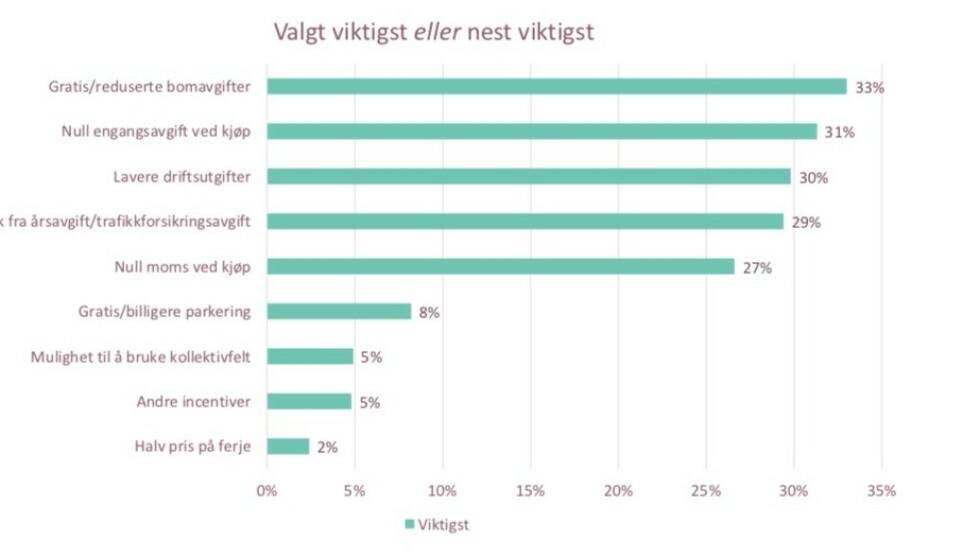 FORDELER: Fortsatt er bompenger og avgiftsfritak på toppen av listen for å velge elbil. Foto: Skjermdump: Norsk Elbilforening