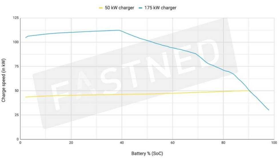 OVER: Slik ser lademønsteret på Mercedes-Benz EQC ut. Skjermdump: Fastned