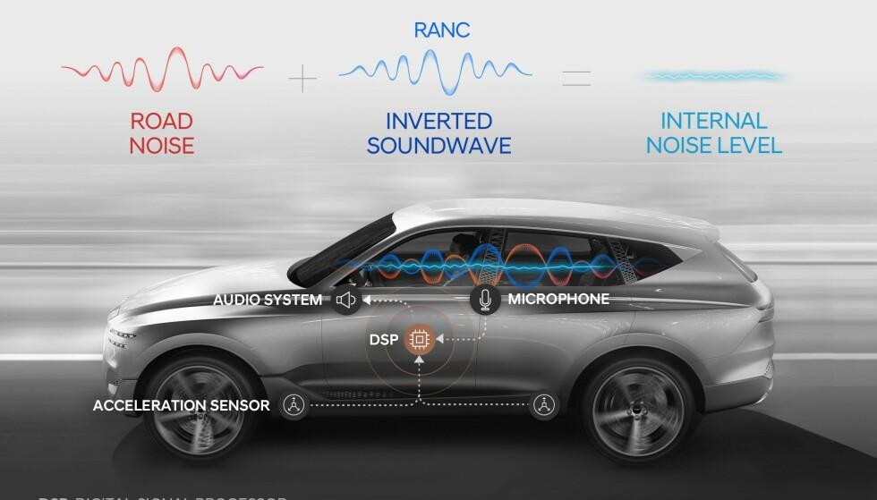 FØLERE: Flere sensorer fanger opp lyd som enda ikke er kommet til kupéen. Deretter legges de sammen med det mikrofonene tar opp, og sendes i motfase til bilens høyttalere. Illustrasjon: Hyundai