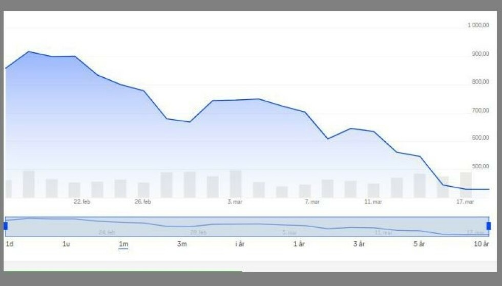 Denne grafen viser Teslas fall på børsen den siste måneden. Skjermdump: Nordnet