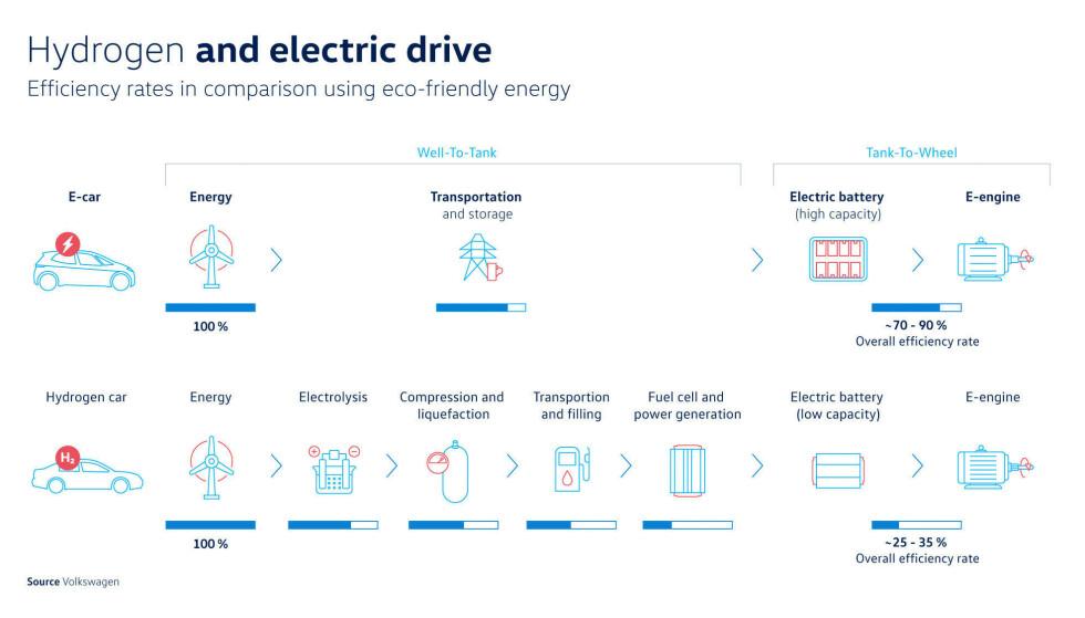 FORKLARINGEN: Med denne plansjen illustrerer VW alle flaskehalsnene som de mener gjør hydrogen uegnet sammenlignet med batterielektriske løsninger i personbiler. (Klikk for større versjon) Illustrasjon: VW