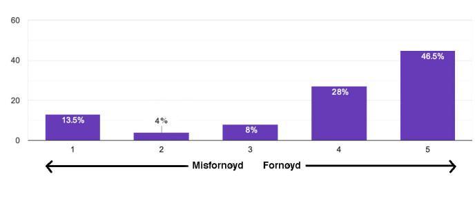 Fornøyd: 46,5% er svært fornøyd, og ytterligere 28% er godt fornøyd. 13,5 % er misfornøyd, og 4% er ikke helt fornøyd. I midten finner vi de som er middels fornøyd: her er tallet 8%.