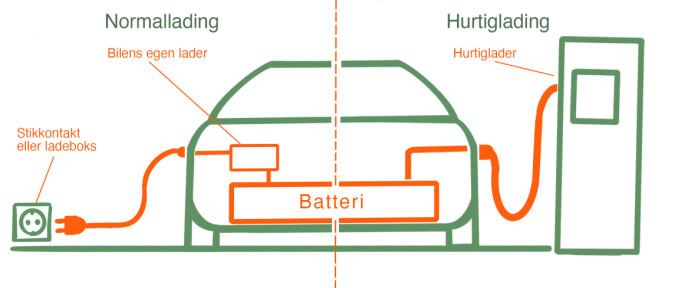 Hurtiglading: Normalt går strømmen via bilens egen lader. Når det hurtiglades kjøres strømmen rett i batteriet. Illustrasjon: Øivind Lie-Jacobsen