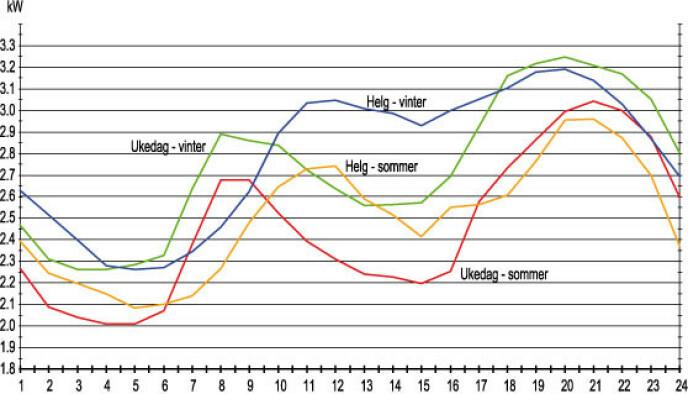 VARIASJON: Både tid på året og tid på døgnet avgjøre strømprisen. Illustrasjon: strømtest.no