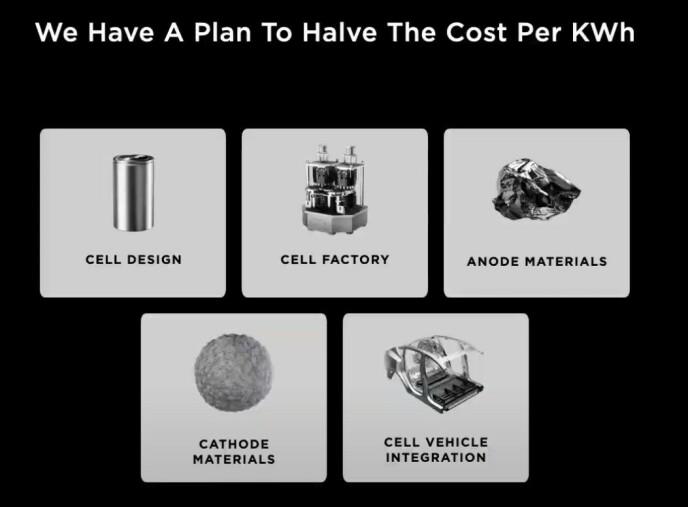 Krig: Det er mange grunner til at Tesla ønsker å gjøre 4680 celler til virkelighet. Foto: Tesla