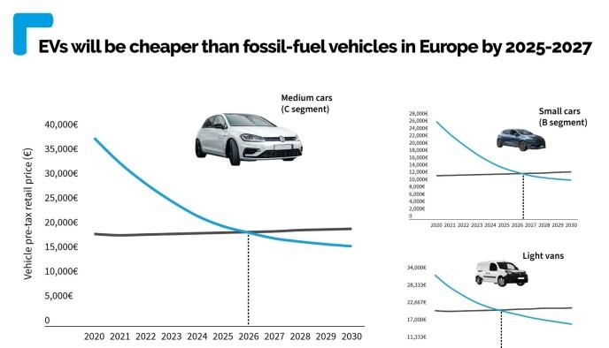 BLIR BILLIGERE: Innen 2027 vil biler i snitt være billigere enn fossilbiler, ifølge ny studie. Illustrasjon: Transport & Environment