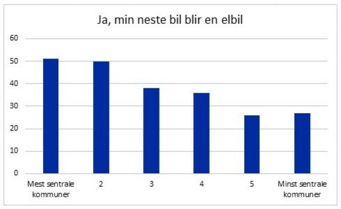 I figuren har NAF brukt SSBs sentralitetsindeks for å sortere norske kommuner etter hvor sentrale de er. Indeksen er en standard basert på nærhet til arbeidsplasser og servicefunksjoner. Gruppe 1 dekker blant annet Oslo, Bærum, Lillestrøm og andre kommuner like utenfor Oslo. Gruppe 2 dekker en rekke andre store byer i Norge, som Bergen, Trondheim og Stavanger samt østlandsbyer som Drammen, Fredrikstad, Moss og Sarpsborg. Gruppe 5 og 6 dekker kommuner som Kinn, Senja, Hustadvika, Balsfjord, Frøya, Luster og Andøy.